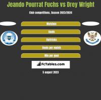 Jeando Pourrat Fuchs vs Drey Wright h2h player stats