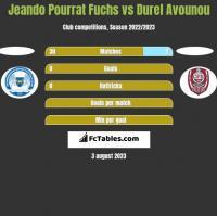 Jeando Pourrat Fuchs vs Durel Avounou h2h player stats