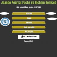 Jeando Pourrat Fuchs vs Hicham Benkaid h2h player stats