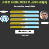 Jeando Pourrat Fuchs vs Jamie Murphy h2h player stats