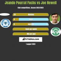 Jeando Pourrat Fuchs vs Joe Newell h2h player stats