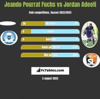 Jeando Pourrat Fuchs vs Jordan Adeoti h2h player stats