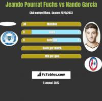 Jeando Pourrat Fuchs vs Nando Garcia h2h player stats