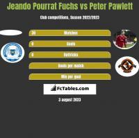 Jeando Pourrat Fuchs vs Peter Pawlett h2h player stats