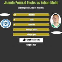 Jeando Pourrat Fuchs vs Yohan Mollo h2h player stats