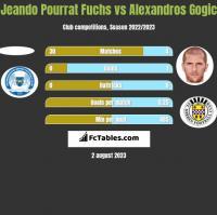 Jeando Pourrat Fuchs vs Alexandros Gogic h2h player stats