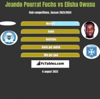 Jeando Pourrat Fuchs vs Elisha Owusu h2h player stats
