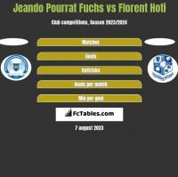 Jeando Pourrat Fuchs vs Florent Hoti h2h player stats