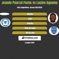Jeando Pourrat Fuchs vs Lucien Agoume h2h player stats