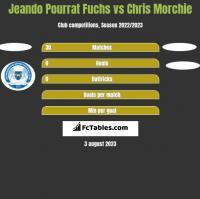 Jeando Pourrat Fuchs vs Chris Morchie h2h player stats
