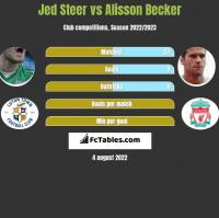 Jed Steer vs Alisson Becker h2h player stats