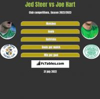 Jed Steer vs Joe Hart h2h player stats