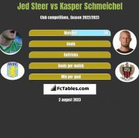 Jed Steer vs Kasper Schmeichel h2h player stats