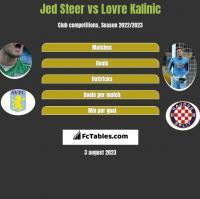 Jed Steer vs Lovre Kalinic h2h player stats