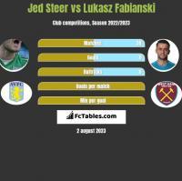 Jed Steer vs Lukasz Fabianski h2h player stats