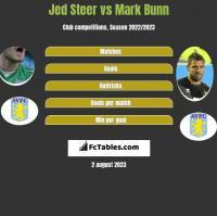 Jed Steer vs Mark Bunn h2h player stats