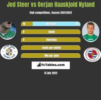 Jed Steer vs Oerjan Haaskjold Nyland h2h player stats