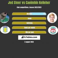 Jed Steer vs Caoimhin Kelleher h2h player stats