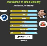 Jed Wallace vs Aiden McGeady h2h player stats