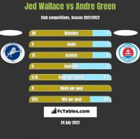 Jed Wallace vs Andre Green h2h player stats