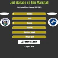 Jed Wallace vs Ben Marshall h2h player stats