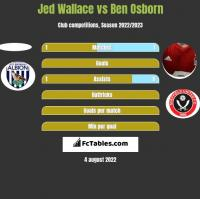 Jed Wallace vs Ben Osborn h2h player stats