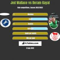 Jed Wallace vs Beram Kayal h2h player stats