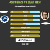Jed Wallace vs Bojan Krkic h2h player stats