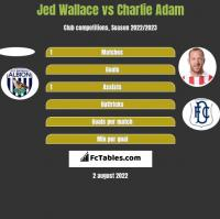Jed Wallace vs Charlie Adam h2h player stats