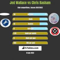 Jed Wallace vs Chris Basham h2h player stats