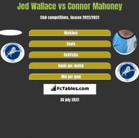 Jed Wallace vs Connor Mahoney h2h player stats