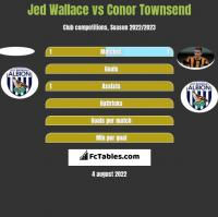 Jed Wallace vs Conor Townsend h2h player stats
