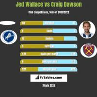Jed Wallace vs Craig Dawson h2h player stats