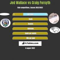 Jed Wallace vs Craig Forsyth h2h player stats