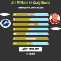 Jed Wallace vs Craig Noone h2h player stats