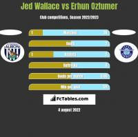 Jed Wallace vs Erhun Oztumer h2h player stats