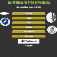 Jed Wallace vs Fred Onyedinma h2h player stats