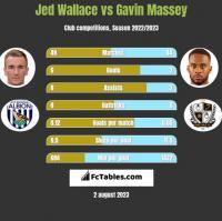 Jed Wallace vs Gavin Massey h2h player stats