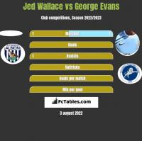 Jed Wallace vs George Evans h2h player stats