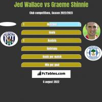 Jed Wallace vs Graeme Shinnie h2h player stats