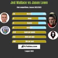 Jed Wallace vs Jason Lowe h2h player stats