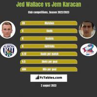Jed Wallace vs Jem Karacan h2h player stats