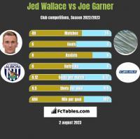 Jed Wallace vs Joe Garner h2h player stats
