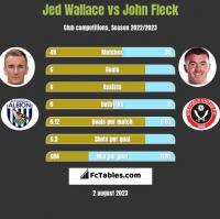 Jed Wallace vs John Fleck h2h player stats