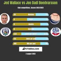 Jed Wallace vs Jon Dadi Boedvarsson h2h player stats