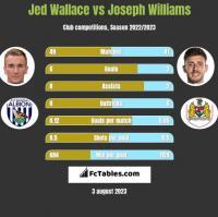 Jed Wallace vs Joseph Williams h2h player stats