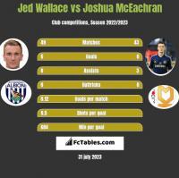 Jed Wallace vs Joshua McEachran h2h player stats