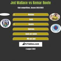Jed Wallace vs Kemar Roofe h2h player stats