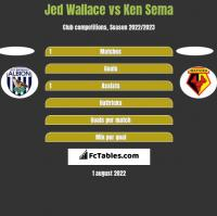 Jed Wallace vs Ken Sema h2h player stats