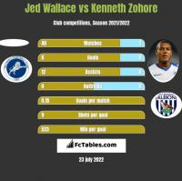 Jed Wallace vs Kenneth Zohore h2h player stats